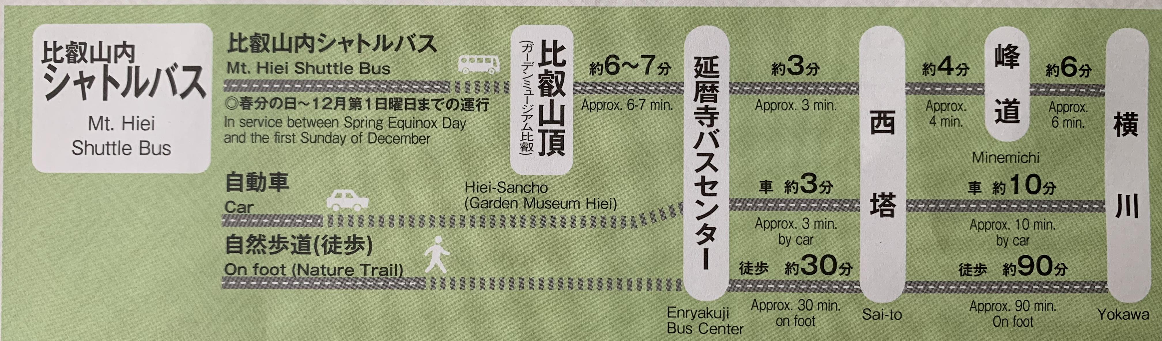 比叡山延暦寺のアクセス
